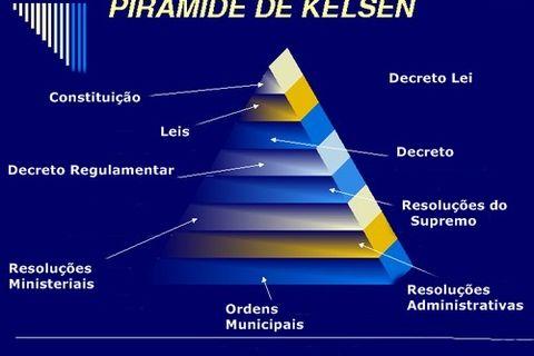 A colocação do direito e da norma numa visão Kelseniana.